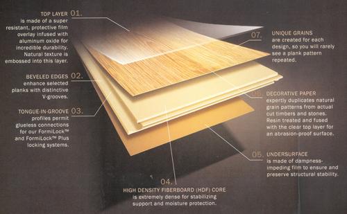 Laminate Flooring Composition